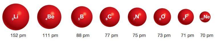 2. periyot elementlerinin atom yarıçaplarındaki değişim