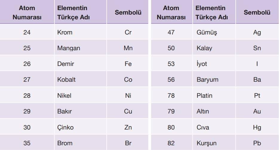 Günlük hayatta sıkça kullanılan bazı elementlerin Türkçe adları ve sembolleri