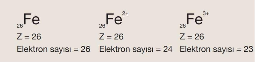 Demir (Fe) element atomu ve iyonları üzerinde atom numarası