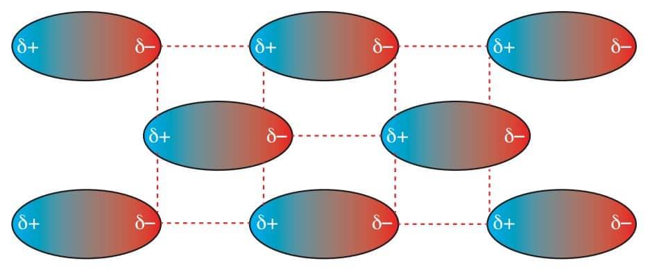 Polar kovalent moleküllerde oluşan dipol-dipol etkileşimleri