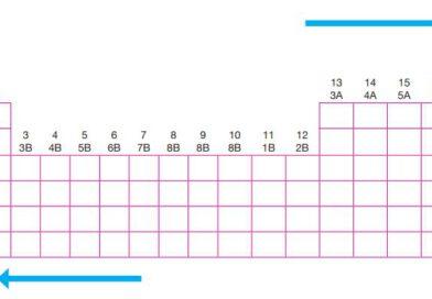 Periyodik sistemde elektronegatifliğin genel olarak değişimi