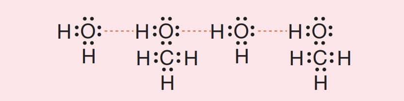 H2 O ve CH3 OH molekülleri arasında oluşan ( ile gösterilen) hidrojen bağları