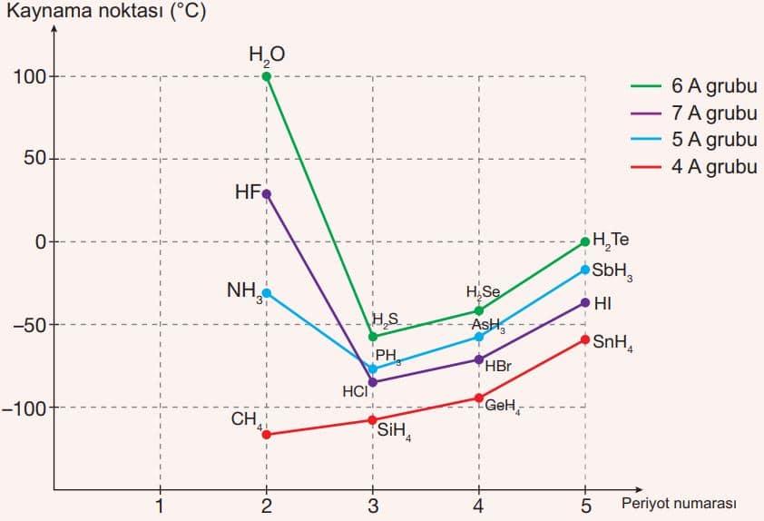 4A, 5A, 6A ve 7A grubu elementleri hidrojenli bileşiklerinin kaynama noktaları