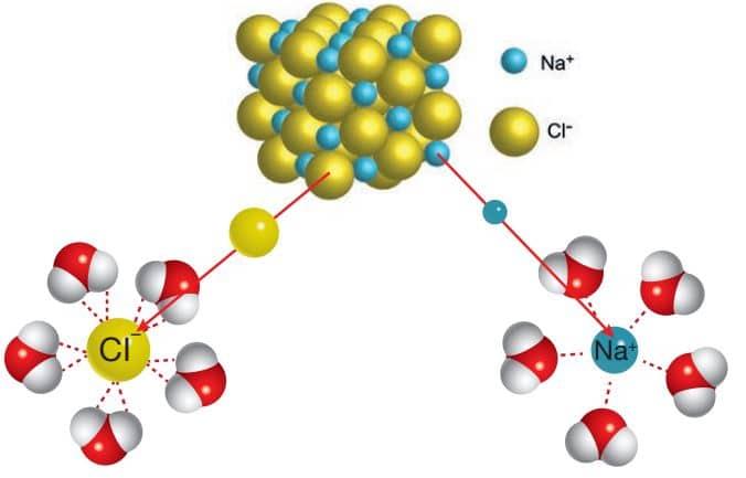 H2 O molekülü ile yemek tuzundaki Na+ ve CI– iyonları arasında oluşan iyon-dipol etkileşimleri