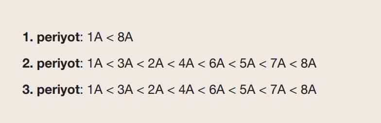 Periyodik sistemde, ilk üç periyotta, gruplara göre iyonlaşma enerjisi artış sıralaması