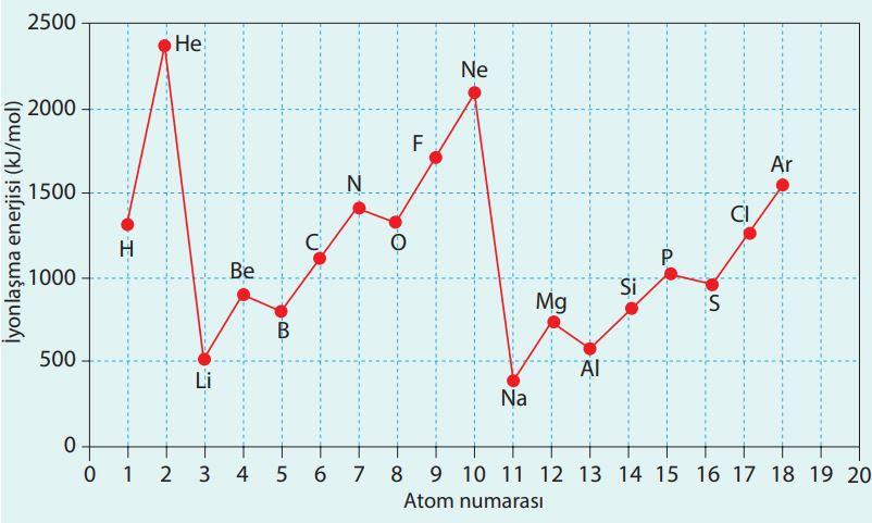 İyonlaşma enerjisinin atom numarası ile değişimi