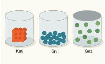 Maddenin katı, sıvı ve gaz hâlleri