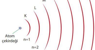 Bohr atom modelinde yörüngeler
