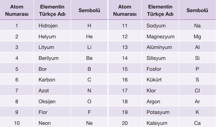 İlk 20 elementin atom numaraları Türkçe adları ve sembolleri